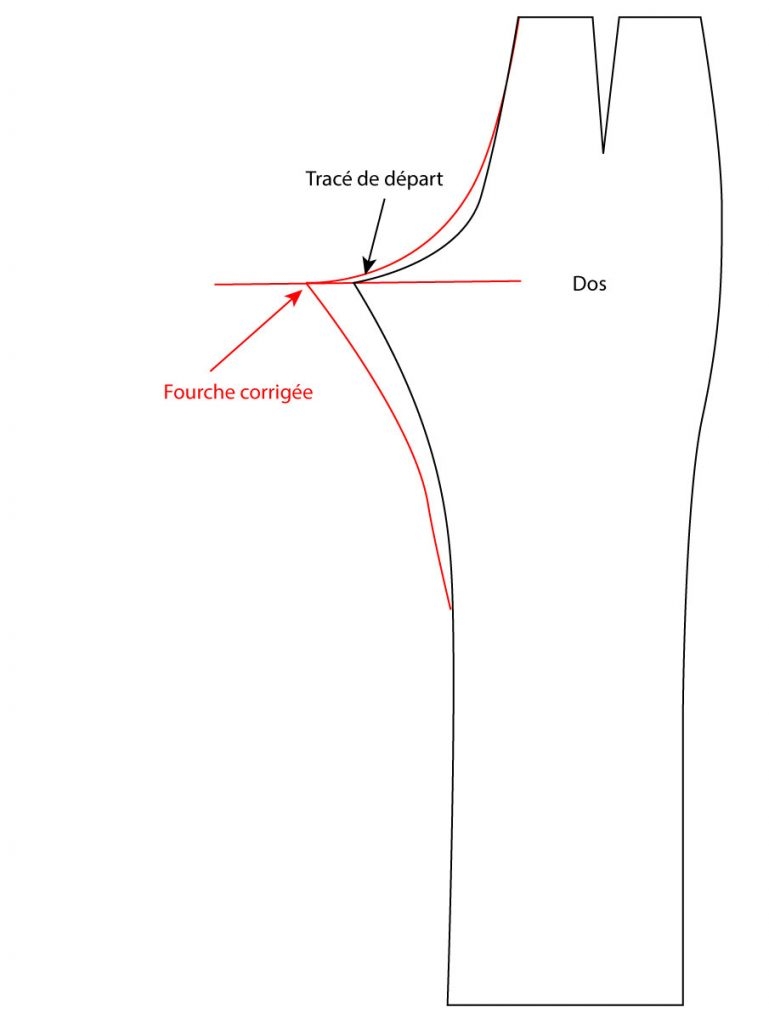 ajustement patron de pantalon dos la fourche