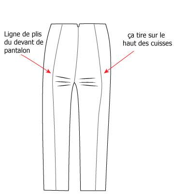 défauts dans les pantalons - ça tire sur le haut des cuisses