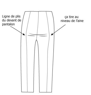 defaut des pantalons dans l'aine